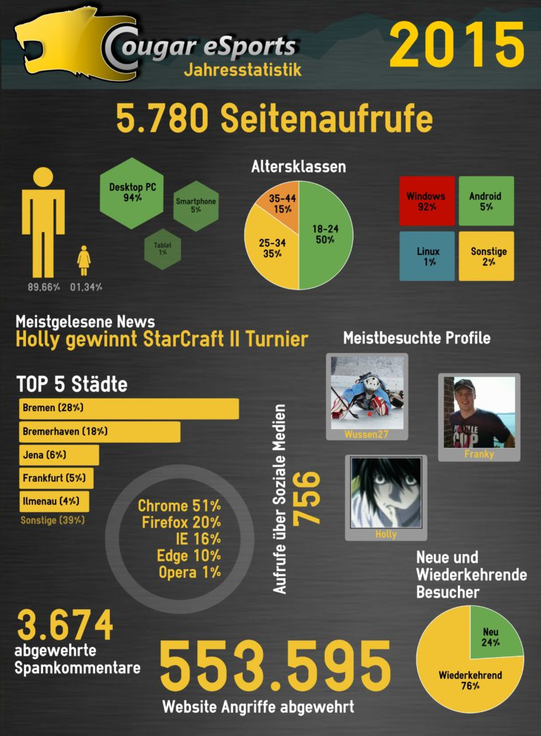 Jahresstatistik 2015